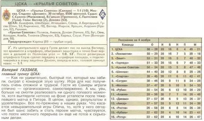 Футбол. . Все матчи ЦСКА =- Чемпионат России. . 2004. ЦСКА - Крылья Совет